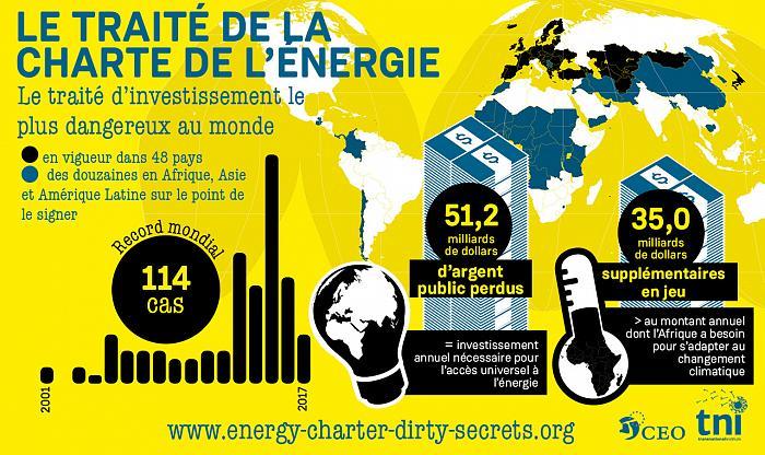 La société civile appelle les pays de l'UE à quitter le Traité sur la Charte de l'énergie